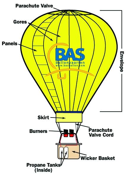 Onderdelen-van-een-luchtballon
